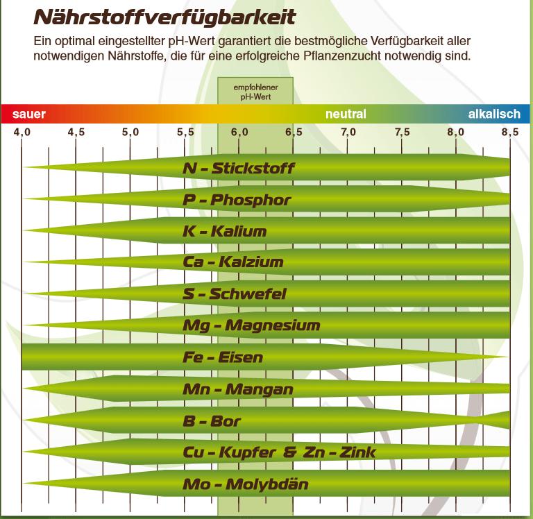 Idiale-PH-WERT-Tabelle