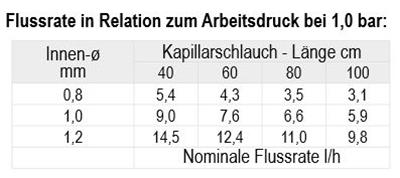 Kapillar Flussrate in Relation zum Arbeitsdruck bei 1,0 bar